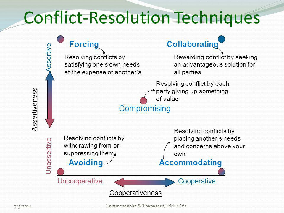 Conflict-Resolution Techniques