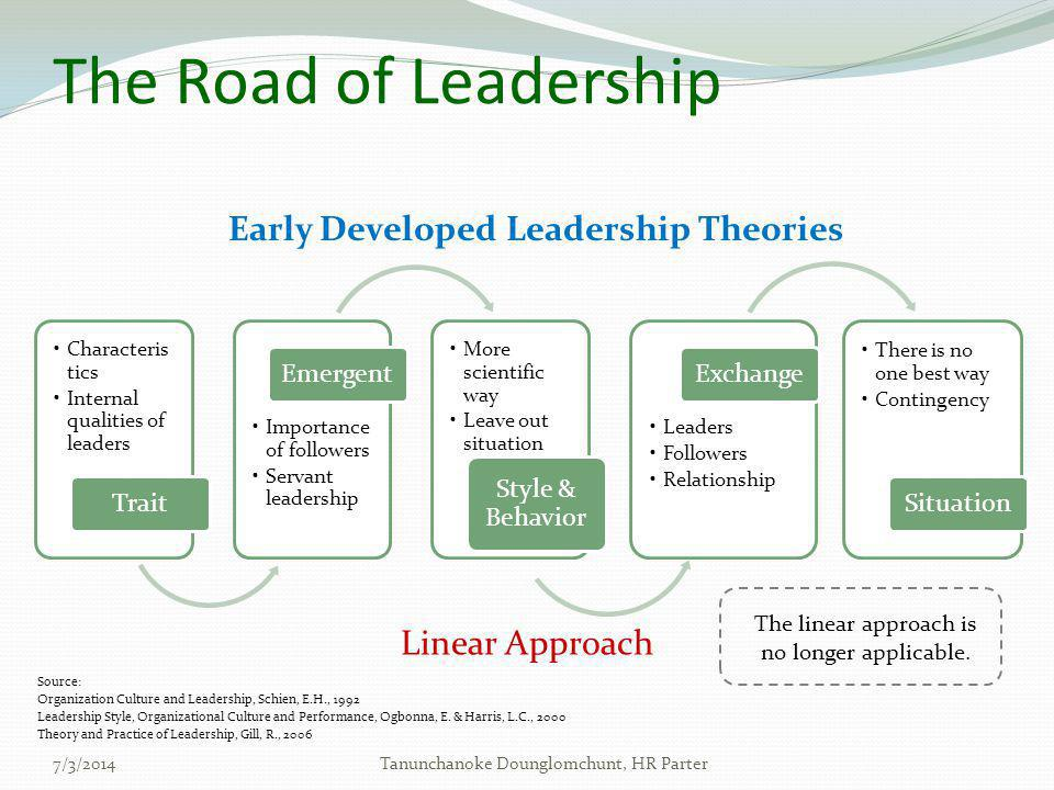 Early Developed Leadership Theories