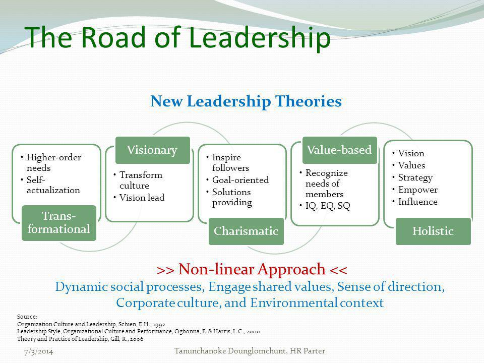 New Leadership Theories