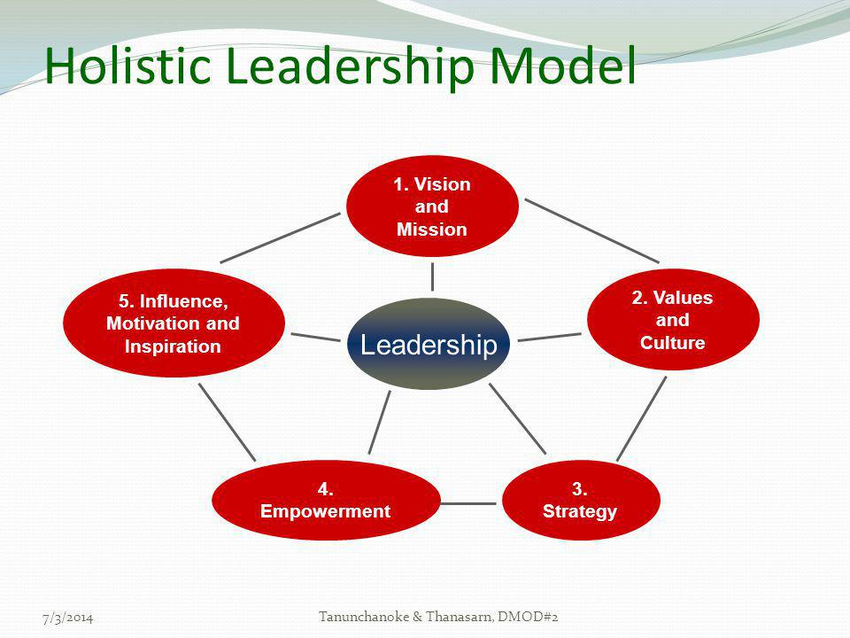 Holistic Leadership Model