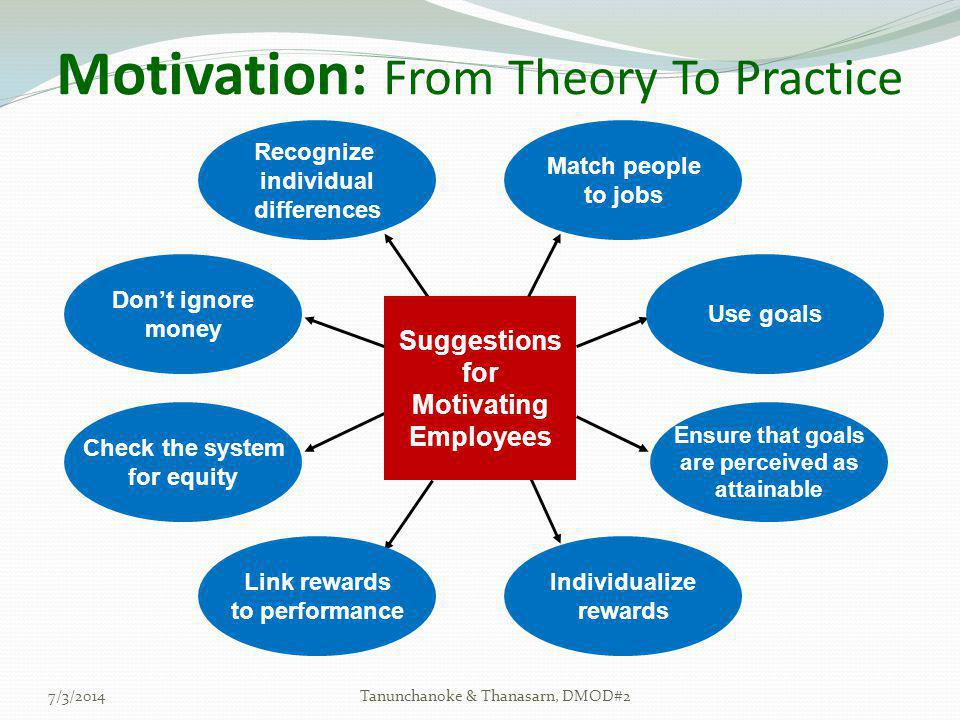 Motivation: From Theory To Practice