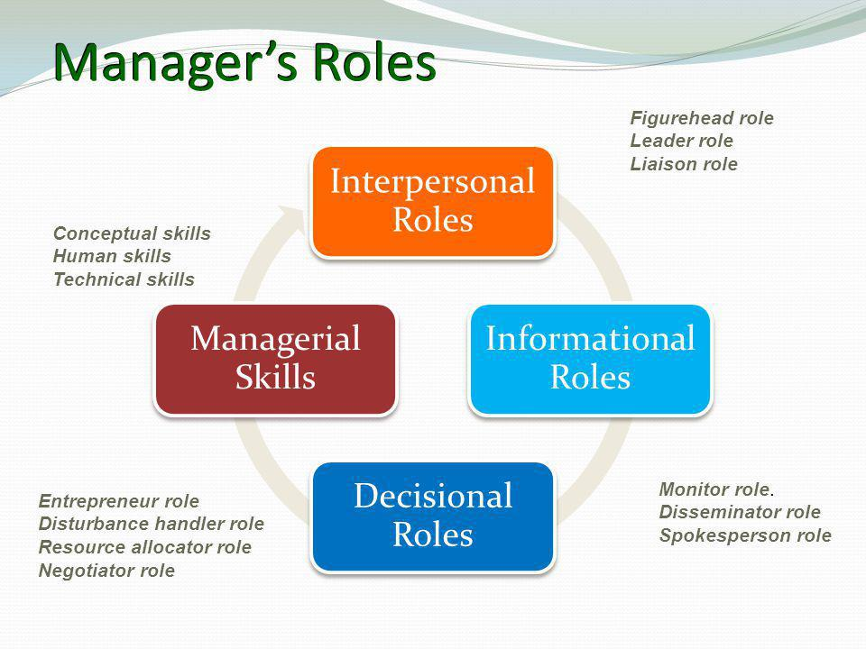 Manager's Roles Figurehead role Leader role Liaison role