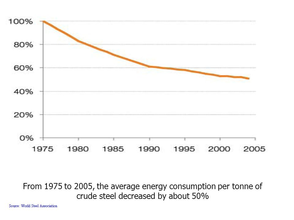 From 1975 to 2005, the average energy consumption per tonne of crude steel decreased by about 50%