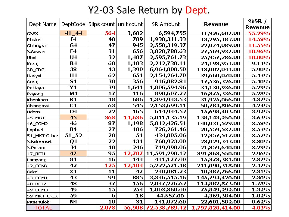 Y2-03 Sale Return by Dept.