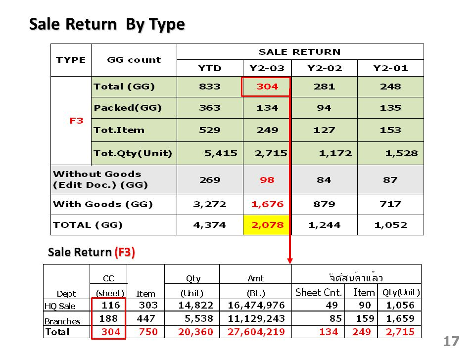 Sale Return By Type Sale Return (F3)
