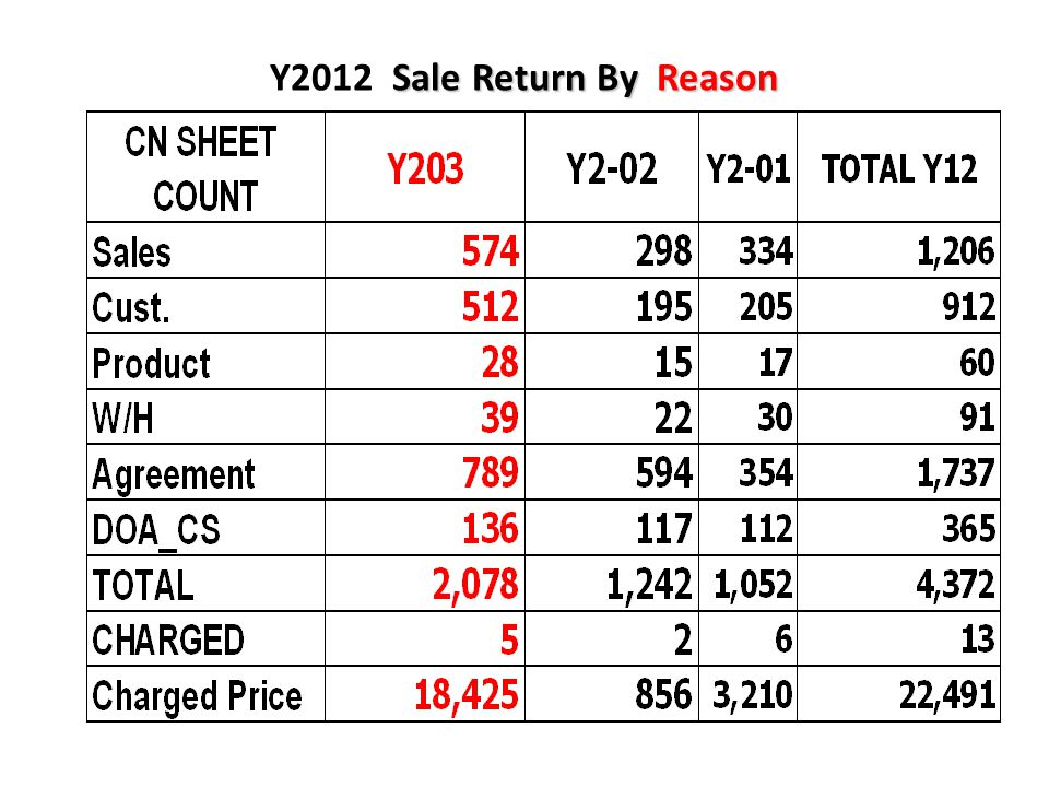 Y2012 Sale Return By Reason