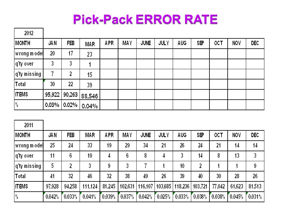 Pick-Pack ERROR RATE