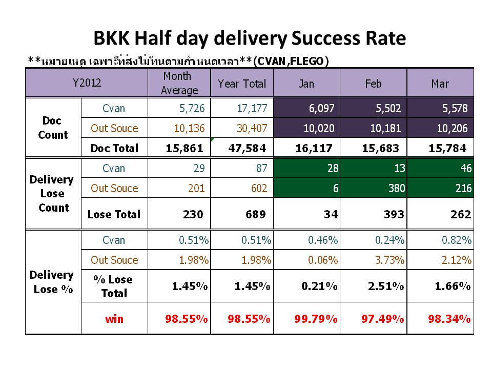 BKK Half day delivery Success Rate
