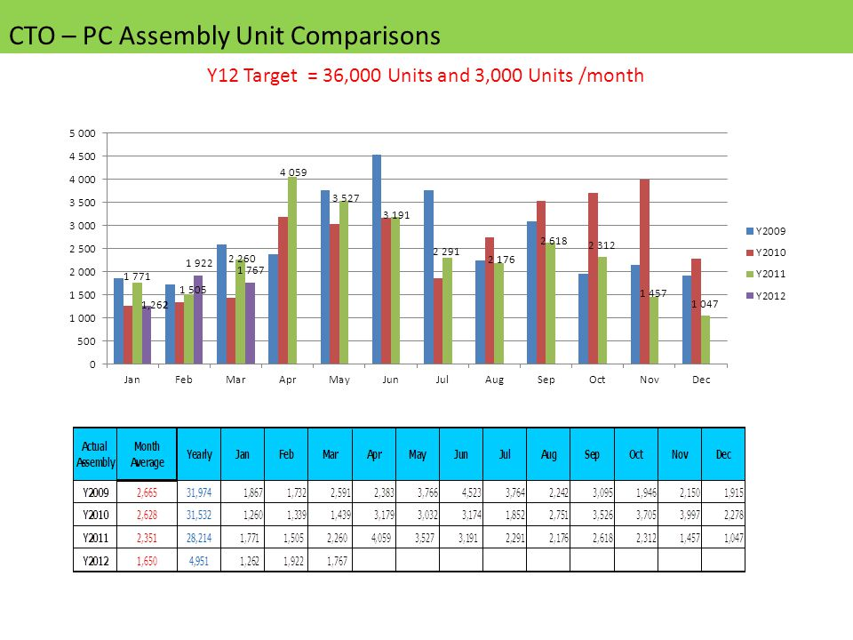 CTO – PC Assembly Unit Comparisons