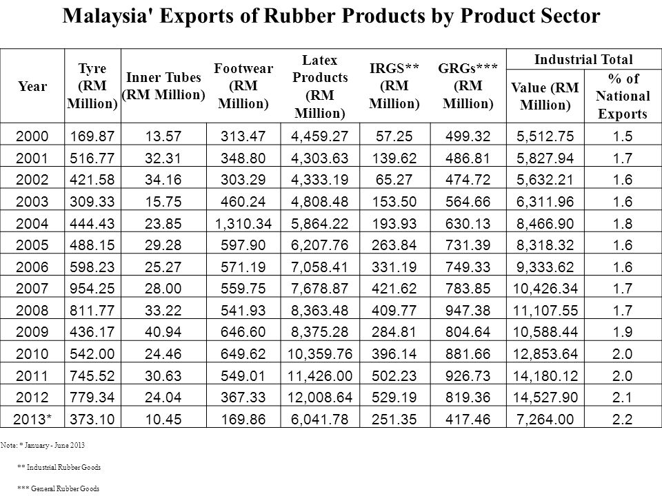 Malaysia Exports of Rubber Products by Product Sector