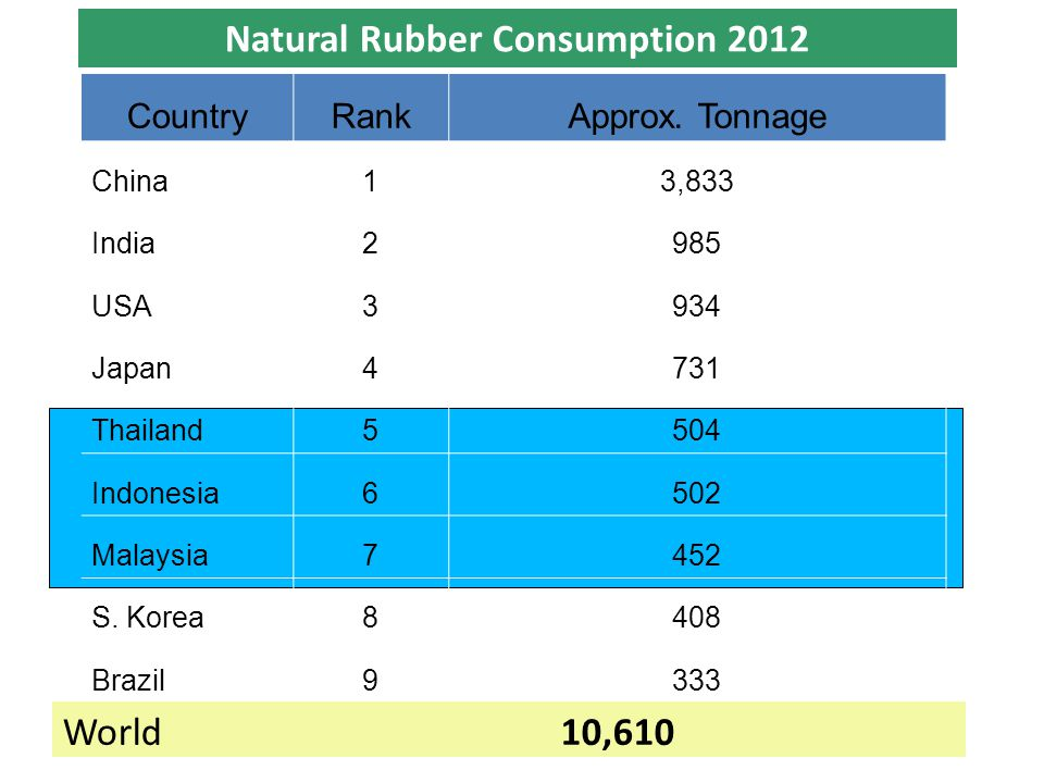 Natural Rubber Consumption 2012