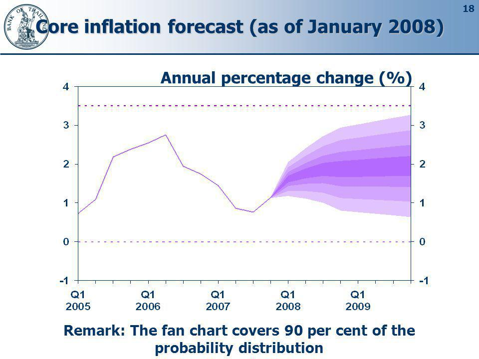 Core inflation forecast (as of January 2008)