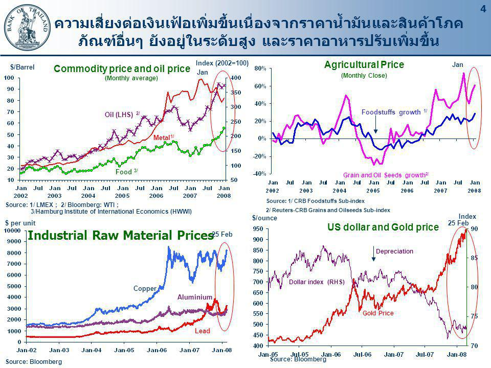 Commodity price and oil price (Monthly average)