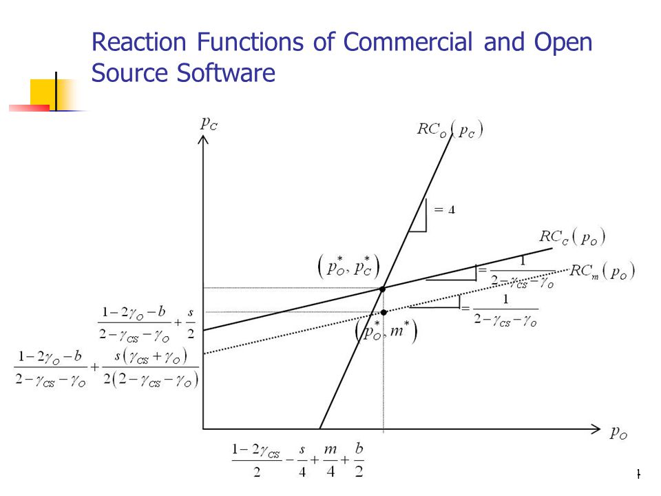 Reaction Functions of Commercial and Open Source Software