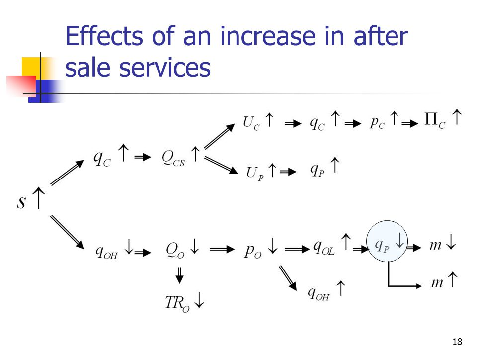 Effects of an increase in after sale services