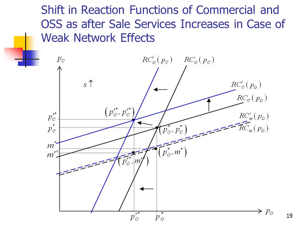 Shift in Reaction Functions of Commercial and OSS as after Sale Services Increases in Case of Weak Network Effects