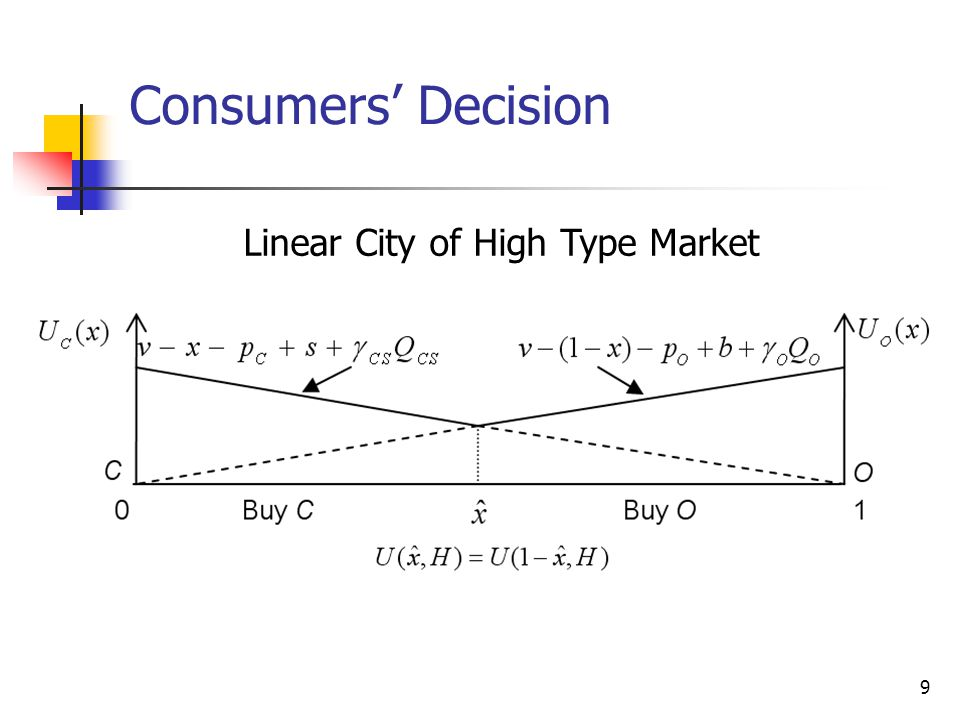 Linear City of High Type Market