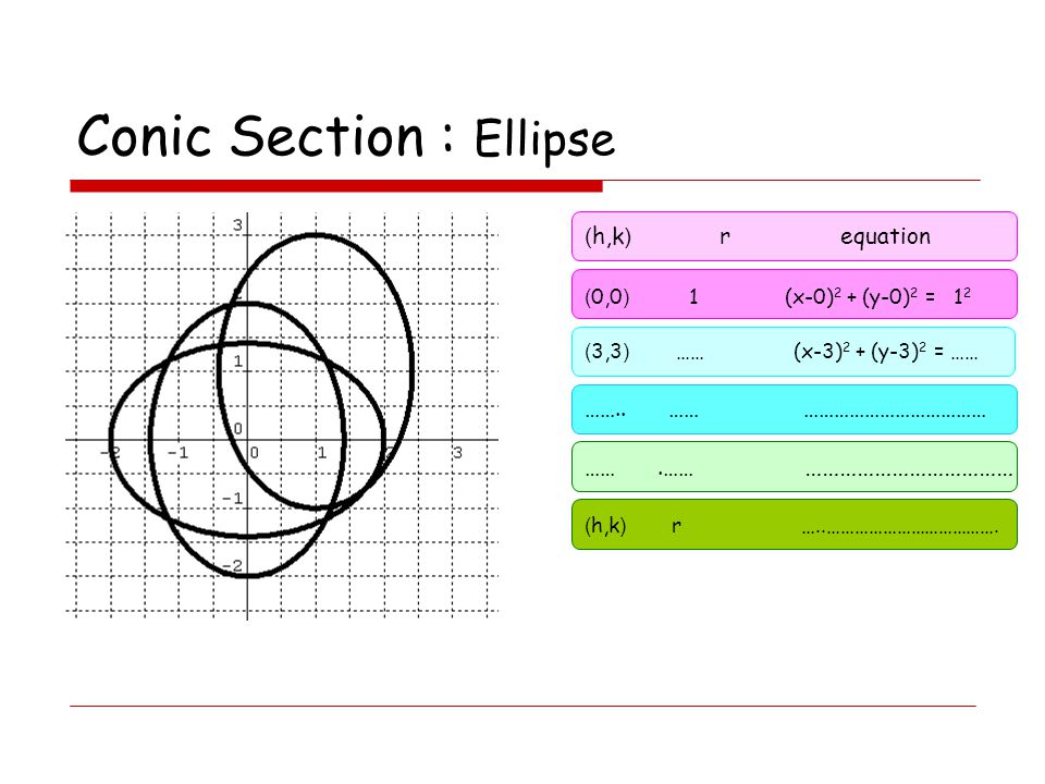 Conic Section : Ellipse