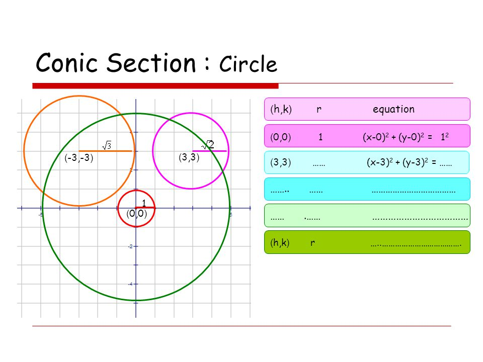 Conic Section : Circle (h,k) r equation …….. …… ………………………………