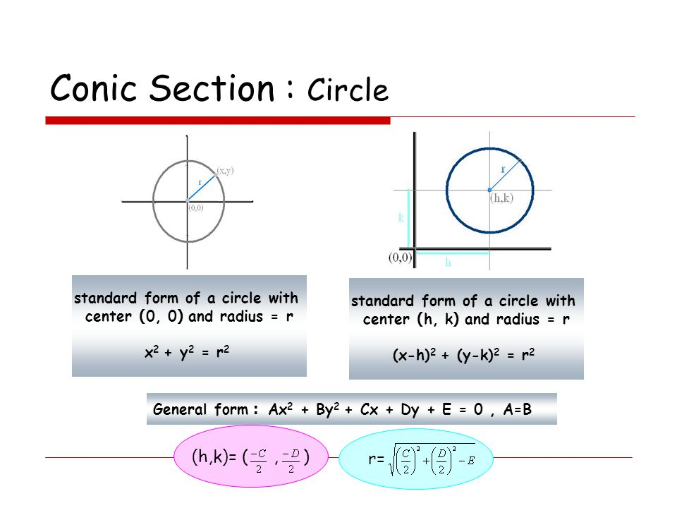 Conic Section : Circle (h,k)= ( , ) r= standard form of a circle with