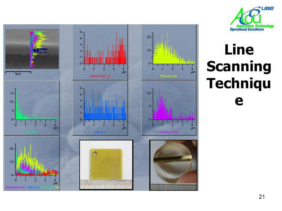 Line Scanning Technique