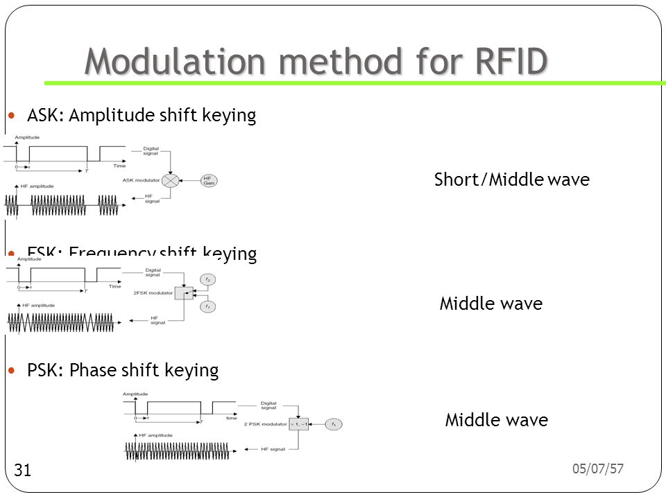 Modulation method for RFID