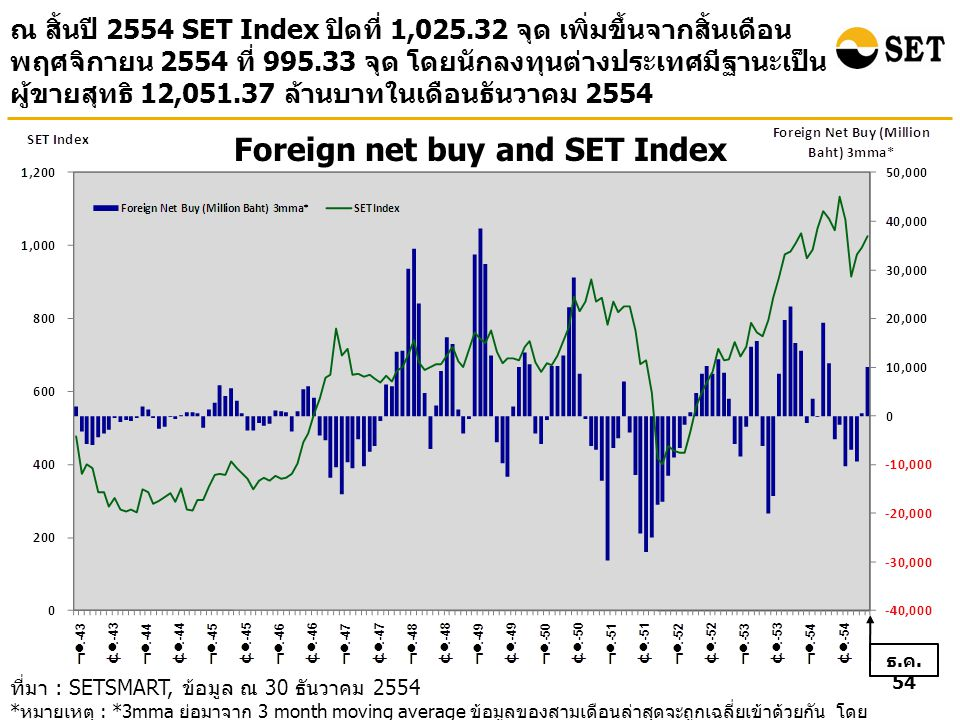Foreign net buy and SET Index