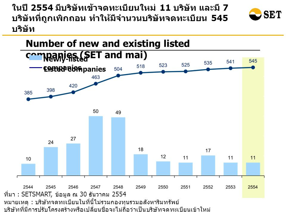 Number of new and existing listed companies (SET and mai)