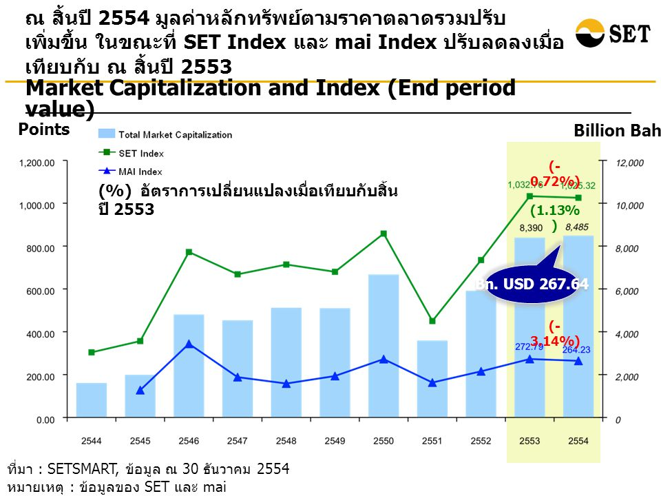 Market Capitalization and Index (End period value)