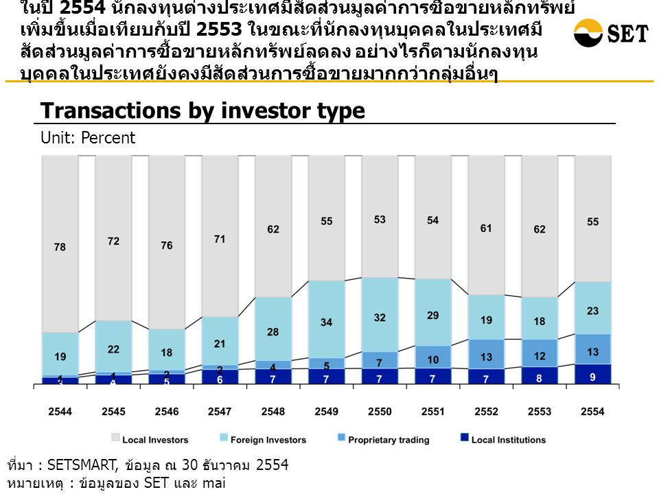 Transactions by investor type