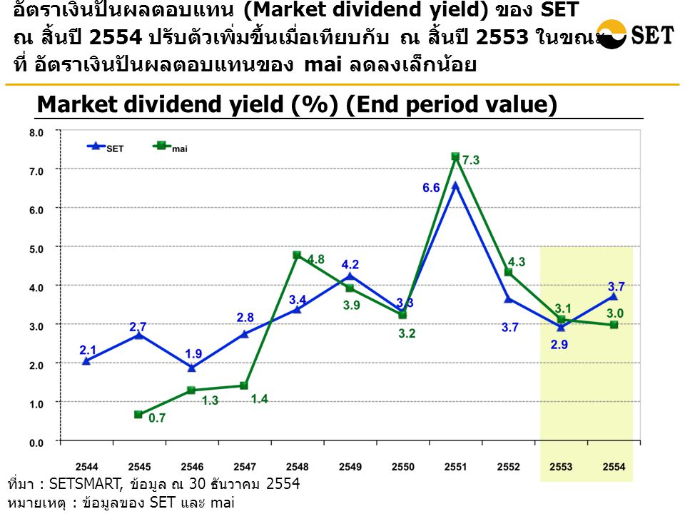 Market dividend yield (%) (End period value)