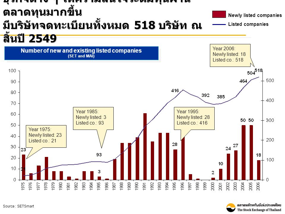 Number of new and existing listed companies