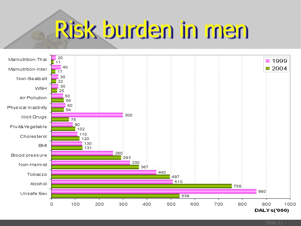 Risk burden in men