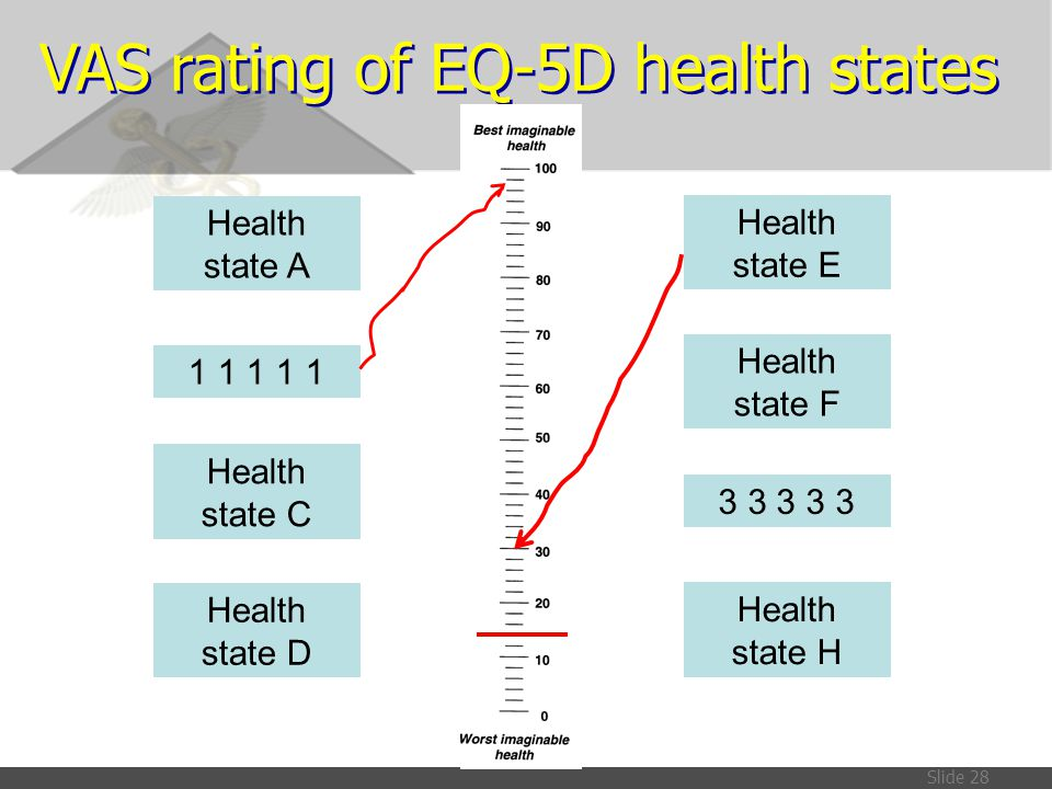 VAS rating of EQ-5D health states