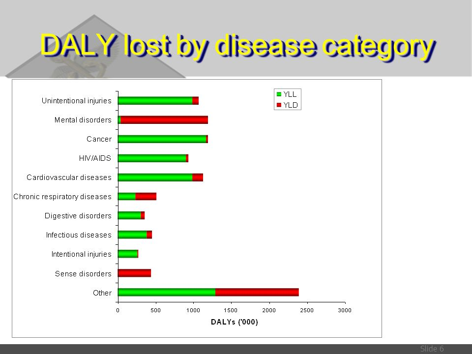 DALY lost by disease category
