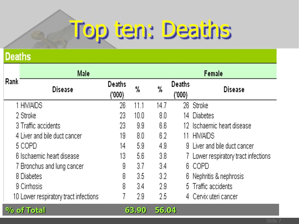 Top ten: Deaths % of Total 63.90 56.04