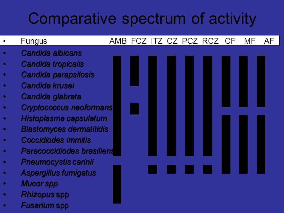 Comparative spectrum of activity