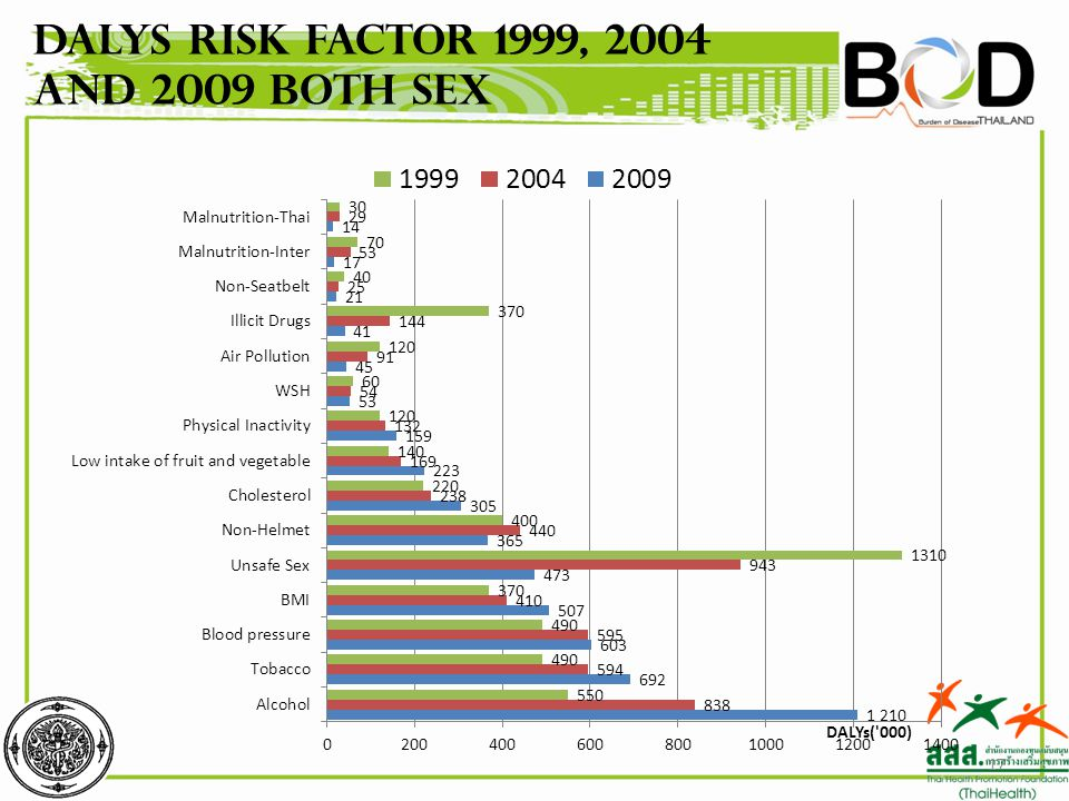 DALYs Risk factor 1999, 2004 and 2009 Both Sex