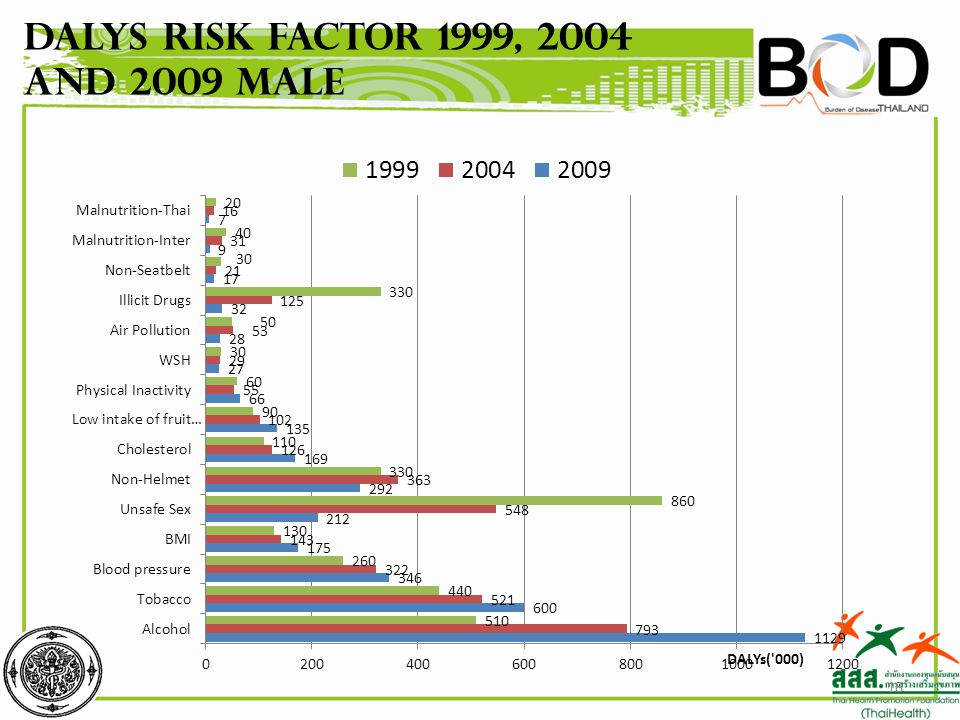 DALYs Risk factor 1999, 2004 and 2009 Male