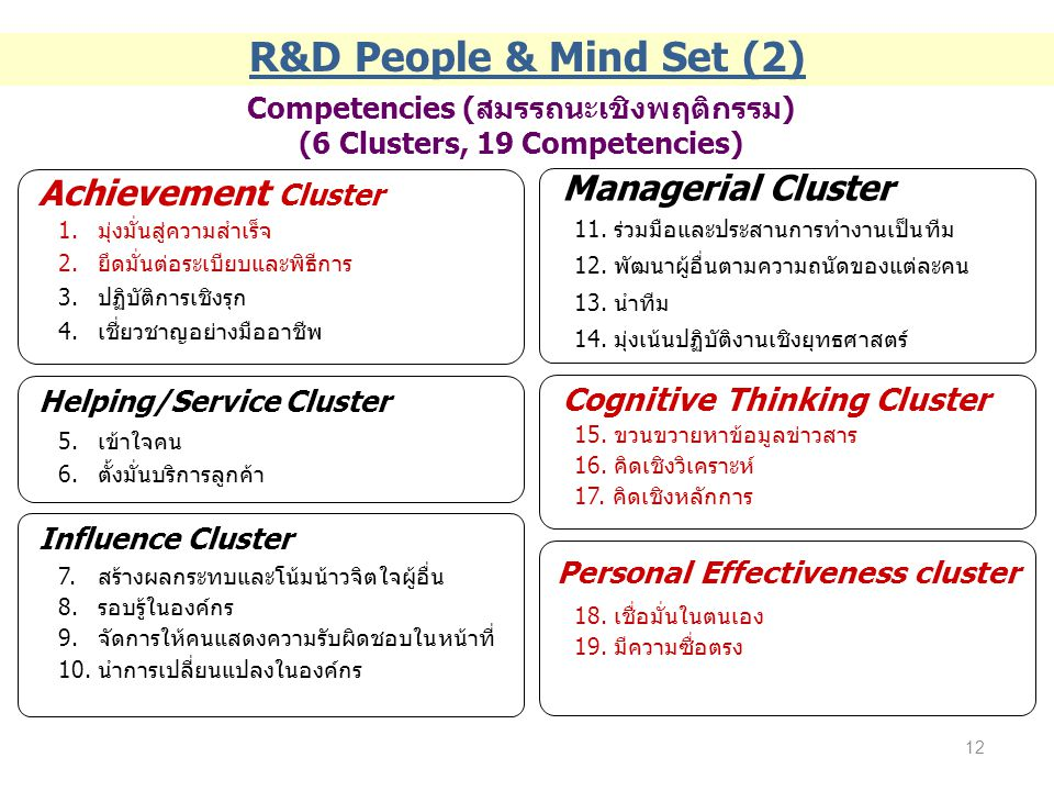 R&D People & Mind Set (2) Achievement Cluster Managerial Cluster
