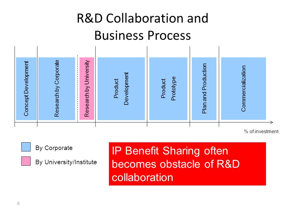 R&D Collaboration and Business Process