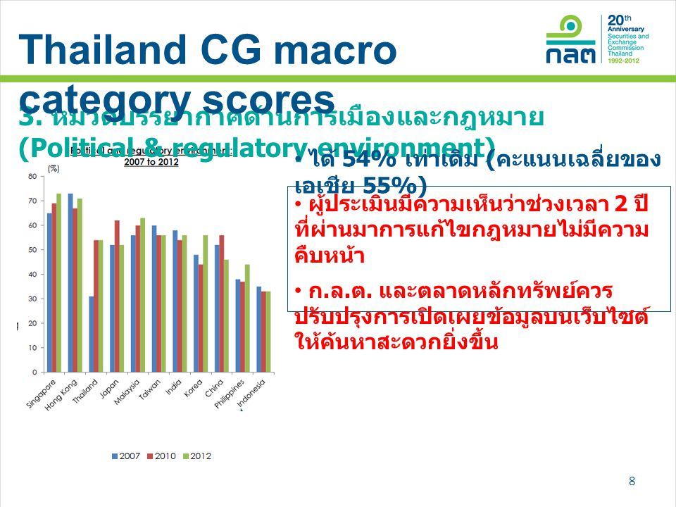 Thailand CG macro category scores