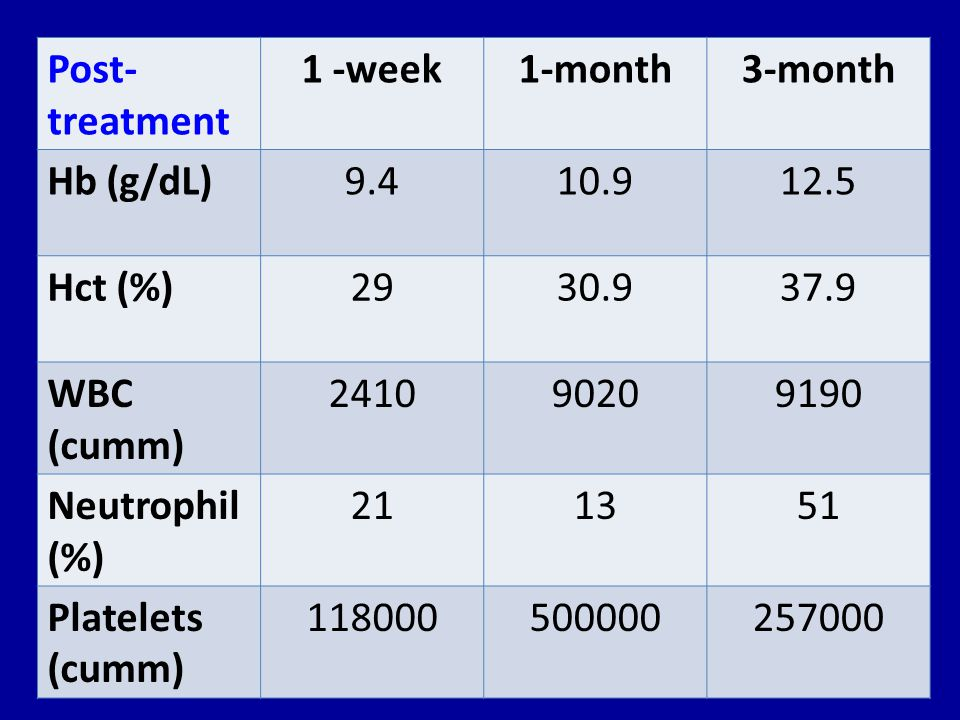 Post-treatment 1 -week. 1-month. 3-month. Hb (g/dL) 9.4. 10.9. 12.5. Hct (%) 29. 30.9. 37.9.