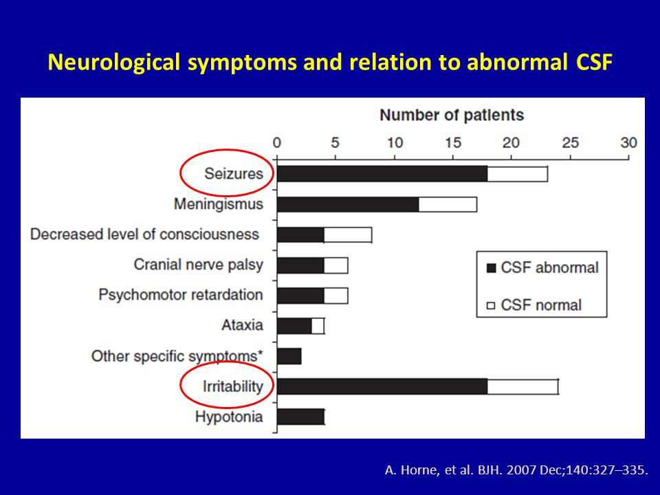 Neurological symptoms and relation to abnormal CSF