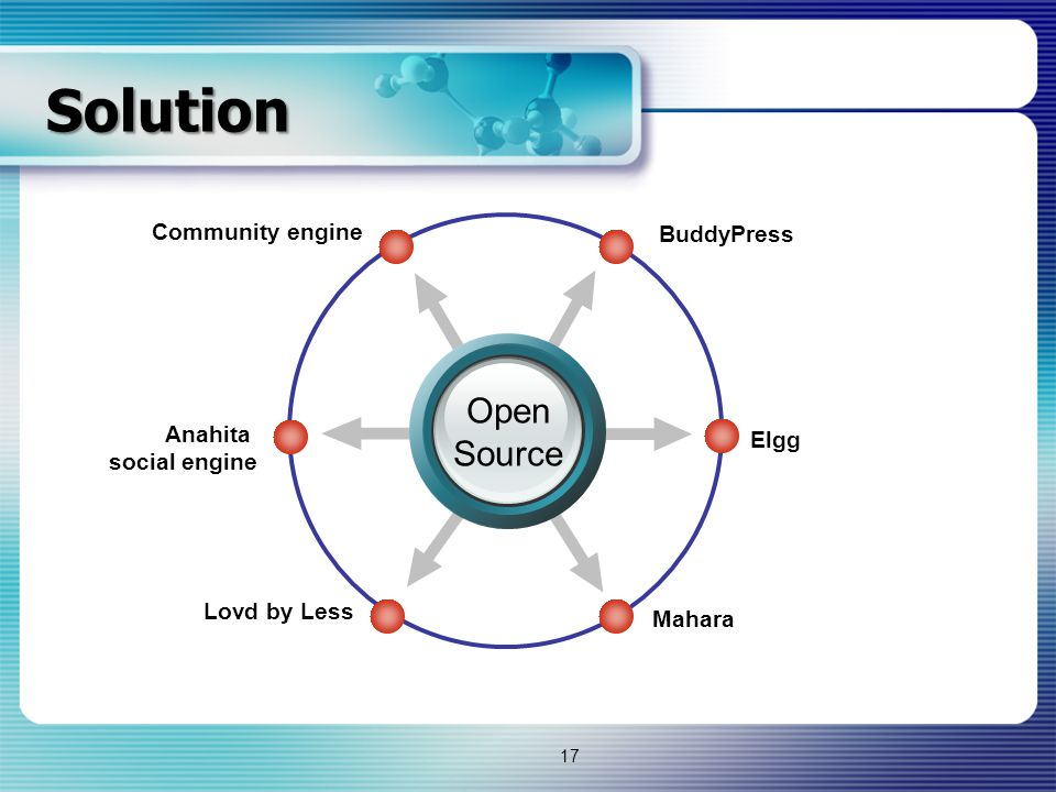 Solution Open Source Community engine BuddyPress Anahita Elgg