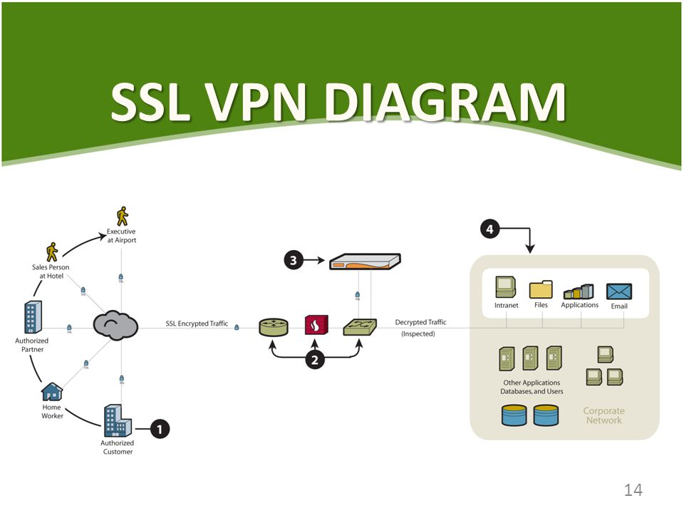 SSL VPN DIAGRAM