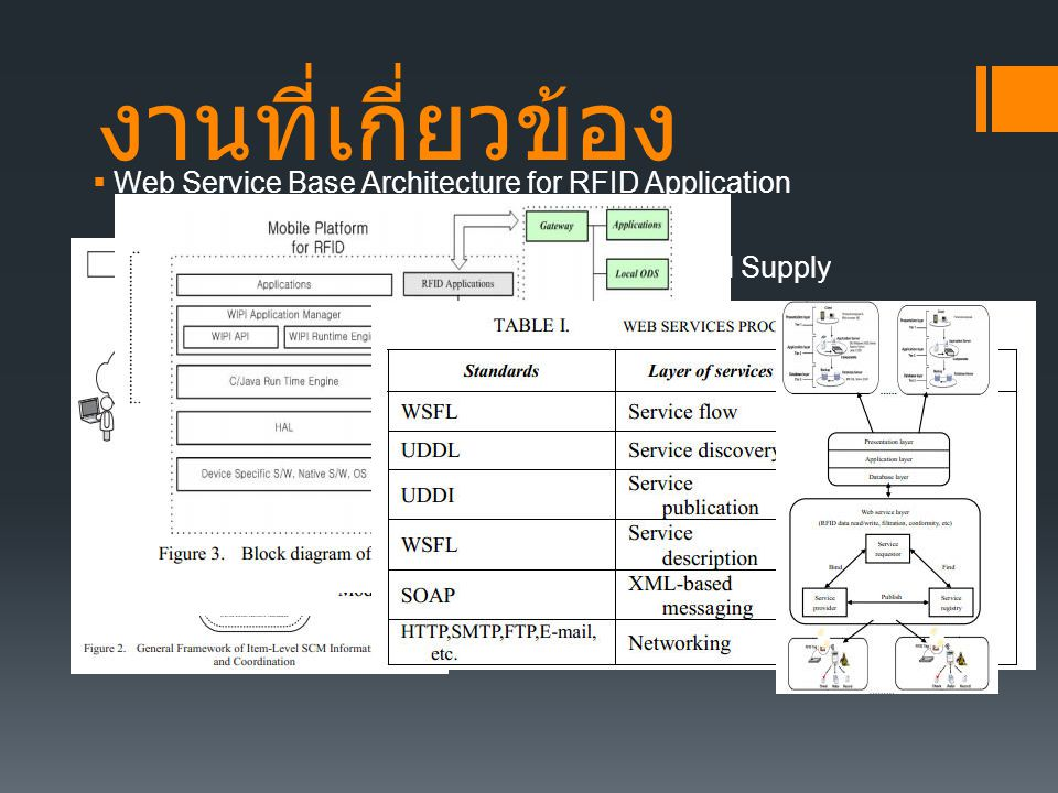 งานที่เกี่ยวข้อง Web Service Base Architecture for RFID Application