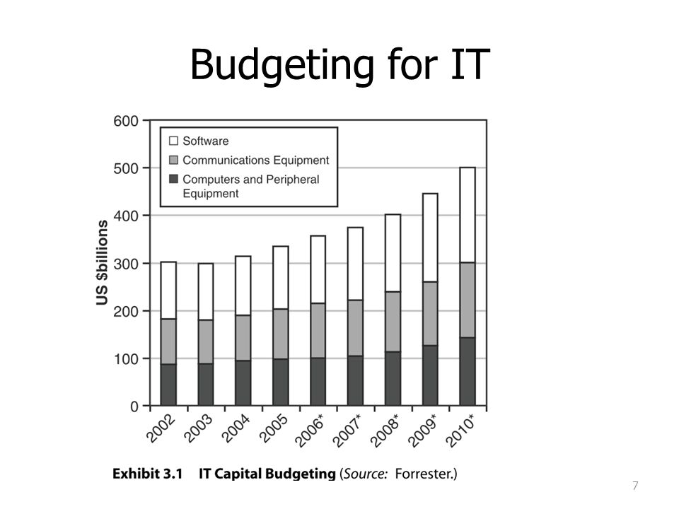 Budgeting for IT IT โต เพราะ quested business productivity
