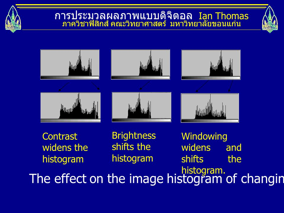 The effect on the image histogram of changing the image contrast.