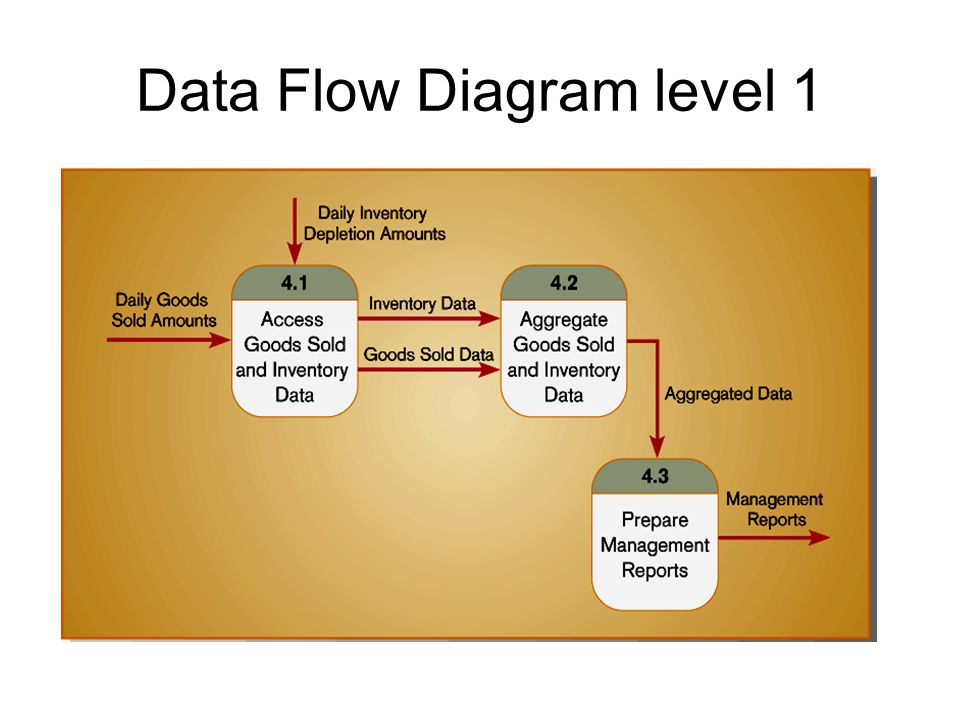 Data Flow Diagram level 1
